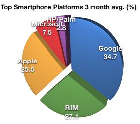 comscore-smartphone-platforms-chart